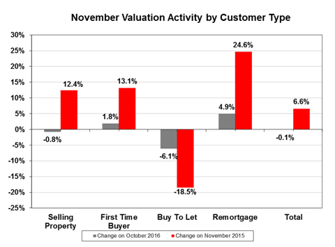 Buy-to-let valuation instructions plummet 18.5%