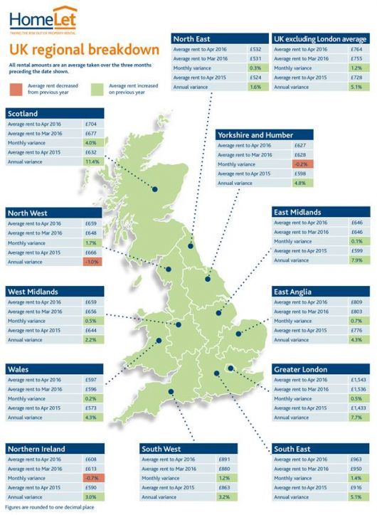 UK rents continue to rise