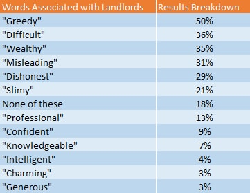 What does the public think about landlords?