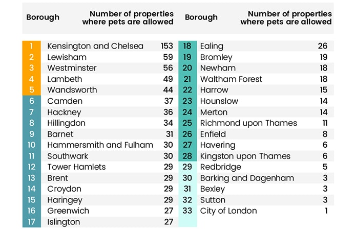 London's most and least pet-friendly boroughs revealed