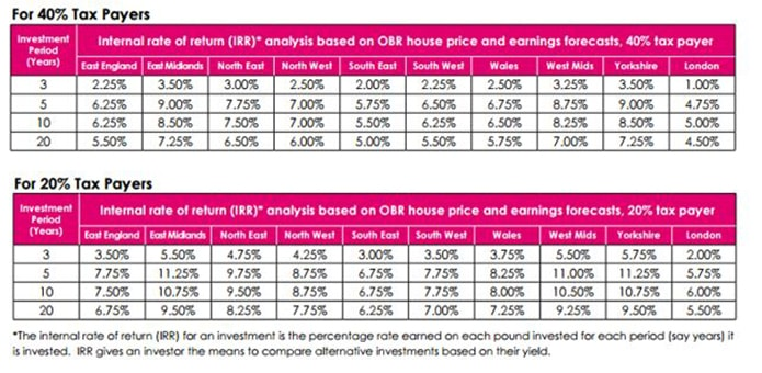 Buy-to-let remains a safe long-term investment